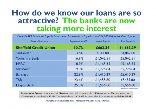 UPDATE: Our Loans Still on Top!